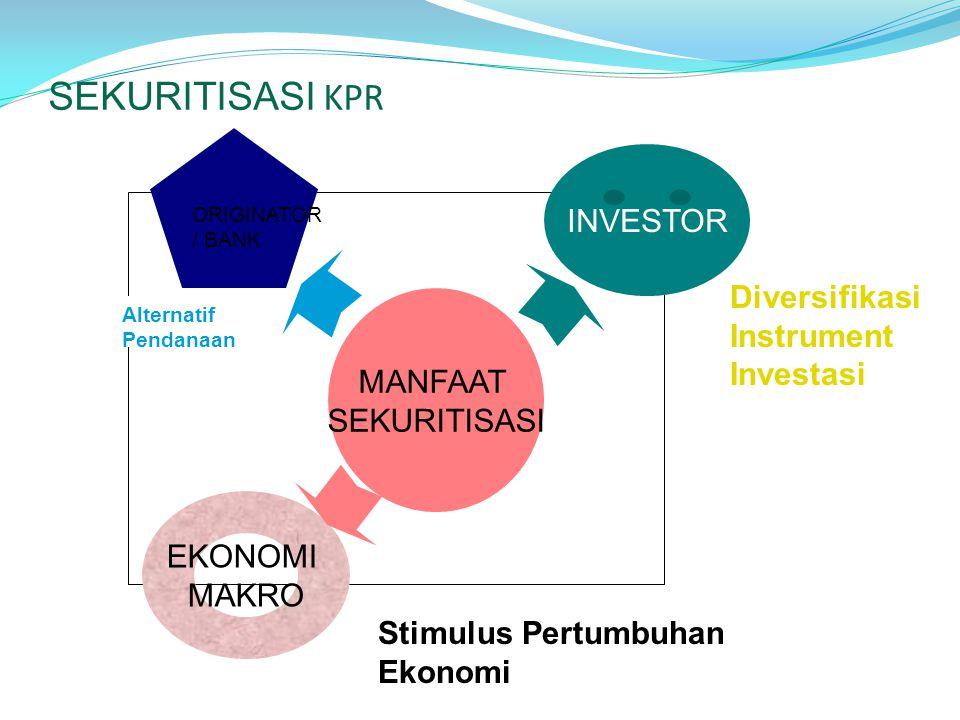 SEKURITISASI KPR MANFAAT SEKURITISASI ORIGINATOR / BANK INVESTOR EKONOMI MAKRO Alternatif Pendanaan Diversifikasi Instrument Investasi Stimulus Pertumbuhan Ekonomi