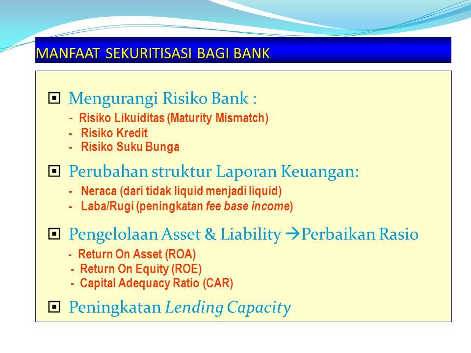 MANFAAT SEKURITISASI BAGI BANK  Mengurangi Risiko Bank : - Risiko Likuiditas (Maturity Mismatch) - Risiko Kredit - Risiko Suku Bunga  Perubahan struktur Laporan Keuangan: - Neraca (dari tidak liquid menjadi liquid) - Laba/Rugi (peningkatan fee base income )  Pengelolaan Asset & Liability  Perbaikan Rasio - Return On Asset (ROA) - Return On Equity (ROE) - Capital Adequacy Ratio (CAR)  Peningkatan Lending Capacity
