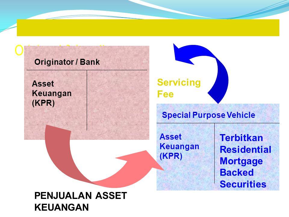 Originasi & Lending Originator / Bank Asset Keuangan (KPR) Special Purpose Vehicle Asset Keuangan (KPR) Terbitkan Residential Mortgage Backed Securities PENJUALAN ASSET KEUANGAN Servicing Fee