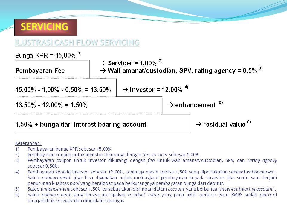 SERVICING SERVICING ILUSTRASI CASH FLOW SERVICING Keterangan: 1)Pembayaran bunga KPR sebesar 15,00%.