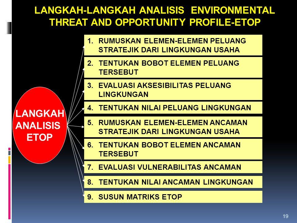 19 LANGKAH-LANGKAH ANALISIS ENVIRONMENTAL THREAT AND OPPORTUNITY PROFILE-ETOP 1.RUMUSKAN ELEMEN-ELEMEN PELUANG STRATEJIK DARI LINGKUNGAN USAHA 2.TENTUKAN BOBOT ELEMEN PELUANG TERSEBUT 3.EVALUASI AKSESIBILITAS PELUANG LINGKUNGAN 4.TENTUKAN NILAI PELUANG LINGKUNGAN 5.RUMUSKAN ELEMEN-ELEMEN ANCAMAN STRATEJIK DARI LINGKUNGAN USAHA 6.TENTUKAN BOBOT ELEMEN ANCAMAN TERSEBUT 7.EVALUASI VULNERABILITAS ANCAMAN LANGKAH ANALISIS ETOP 8.TENTUKAN NILAI ANCAMAN LINGKUNGAN 9.SUSUN MATRIKS ETOP