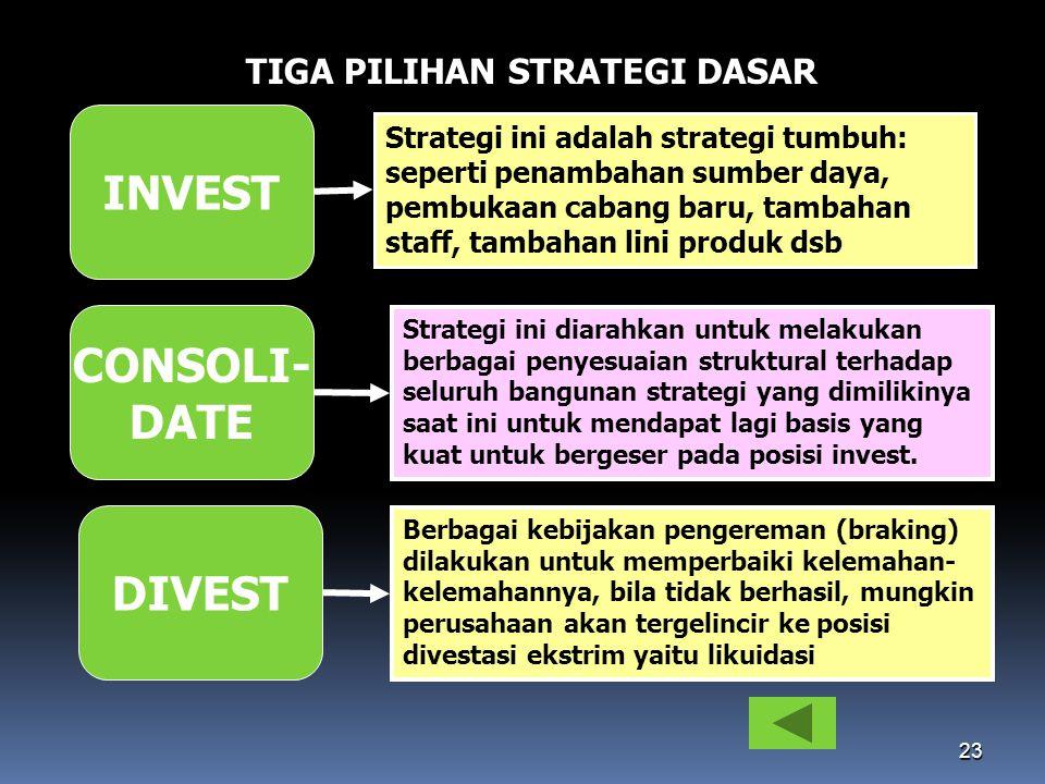 23 TIGA PILIHAN STRATEGI DASAR INVEST Strategi ini adalah strategi tumbuh: seperti penambahan sumber daya, pembukaan cabang baru, tambahan staff, tamb