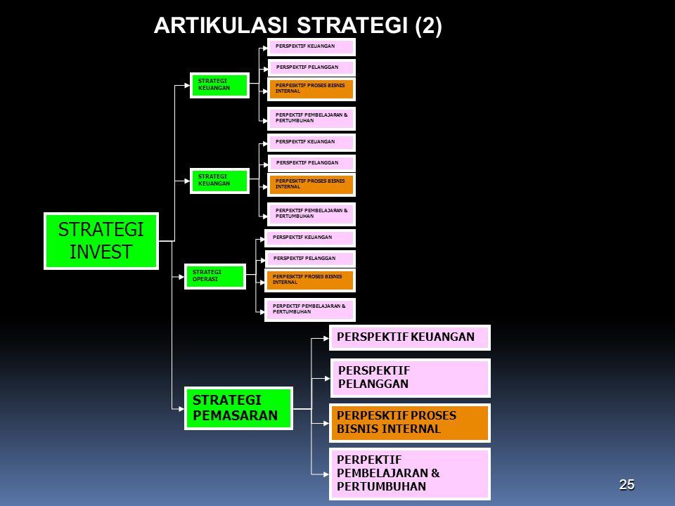 25 ARTIKULASI STRATEGI (2) STRATEGI KEUANGAN PERSPEKTIF KEUANGAN PERSPEKTIF PELANGGAN PERPESKTIF PROSES BISNIS INTERNAL PERPEKTIF PEMBELAJARAN & PERTU