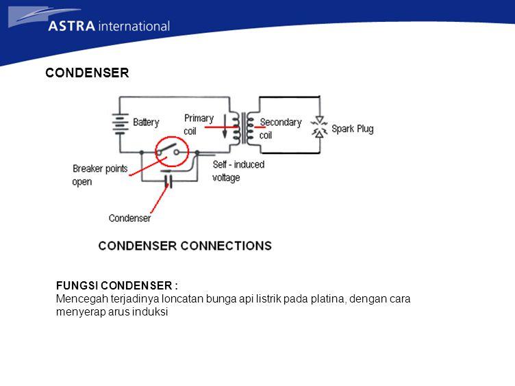 CONDENSER FUNGSI CONDENSER : Mencegah terjadinya loncatan bunga api listrik pada platina, dengan cara menyerap arus induksi