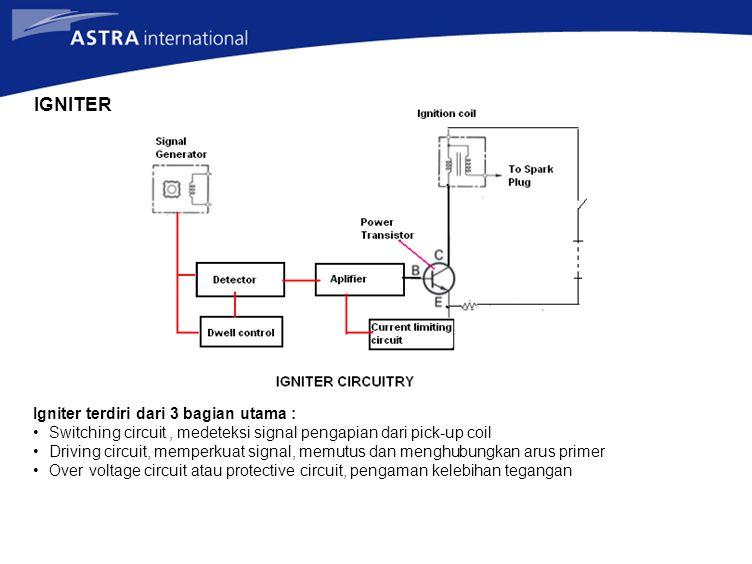 IGNITER Igniter terdiri dari 3 bagian utama : Switching circuit, medeteksi signal pengapian dari pick-up coil Driving circuit, memperkuat signal, memutus dan menghubungkan arus primer Over voltage circuit atau protective circuit, pengaman kelebihan tegangan