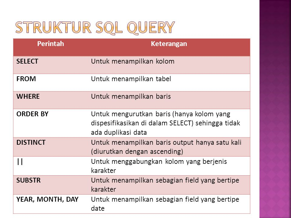 PerintahKeterangan SELECTUntuk menampilkan kolom FROMUntuk menampilkan tabel WHEREUntuk menampilkan baris ORDER BYUntuk mengurutkan baris (hanya kolom yang dispesifikasikan di dalam SELECT) sehingga tidak ada duplikasi data DISTINCTUntuk menampilkan baris output hanya satu kali (diurutkan dengan ascending) ||Untuk menggabungkan kolom yang berjenis karakter SUBSTRUntuk menampilkan sebagian field yang bertipe karakter YEAR, MONTH, DAYUntuk menampilkan sebagian field yang bertipe date