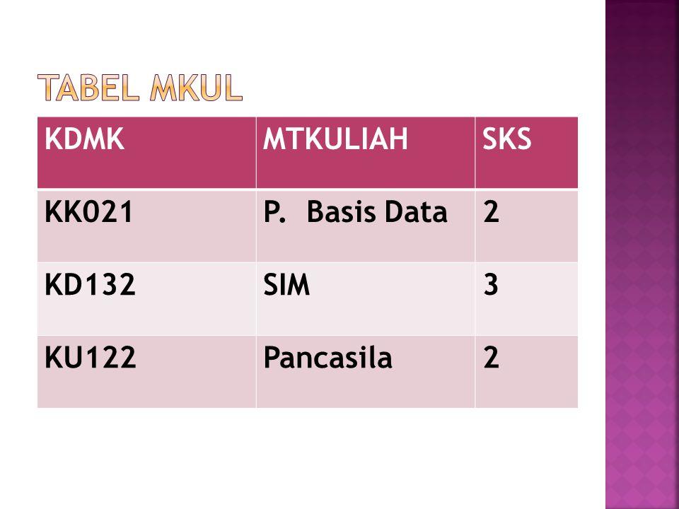 KDMKMTKULIAHSKS KK021P. Basis Data2 KD132SIM3 KU122Pancasila2