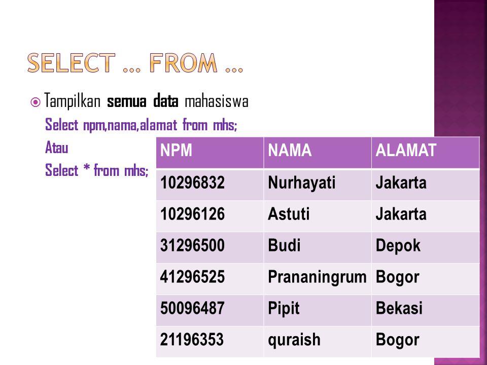  Tampilkan semua data mahasiswa Select npm,nama,alamat from mhs; Atau Select * from mhs; NPMNAMAALAMAT 10296832NurhayatiJakarta 10296126AstutiJakarta 31296500BudiDepok 41296525PrananingrumBogor 50096487PipitBekasi 21196353quraishBogor