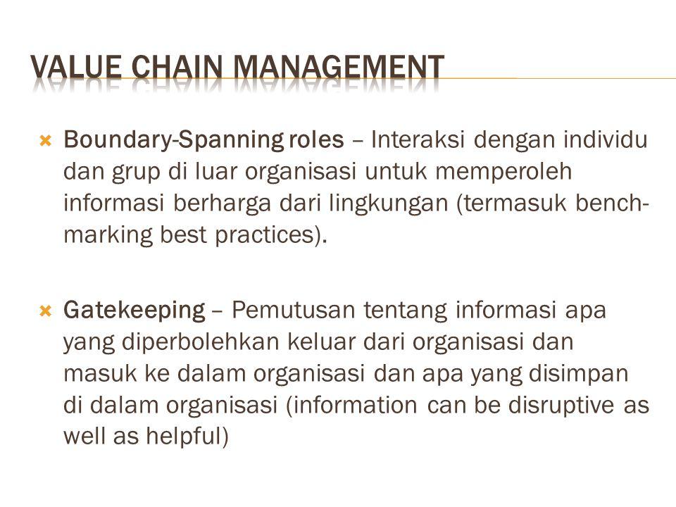  Boundary-Spanning roles – Interaksi dengan individu dan grup di luar organisasi untuk memperoleh informasi berharga dari lingkungan (termasuk bench- marking best practices).