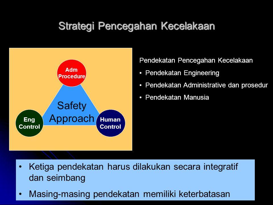 Strategi Pencegahan Kecelakaan Safety Approach Eng Control Adm Procedure Human Control Pendekatan Pencegahan Kecelakaan Pendekatan Engineering Pendekatan Administrative dan prosedur Pendekatan Manusia Ketiga pendekatan harus dilakukan secara integratif dan seimbang Masing-masing pendekatan memiliki keterbatasan