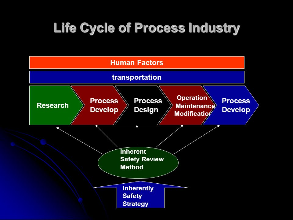 Life Cycle of Process Industry Human Factors transportation Research Process Develop Process Design Operation Maintenance Modification Process Develop