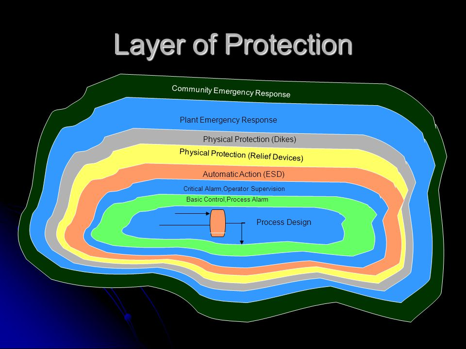 Layer of Protection Community Emergency Response Plant Emergency Response Physical Protection (Dikes) Physical Protection (Relief Devices) Automatic A