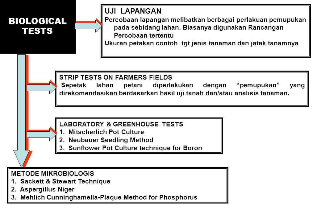BIOLOGICAL TESTS UJI LAPANGAN Percobaan lapangan melibatkan berbagai perlakuan pemupukan pada sebidang lahan. Biasanya digunakan Rancangan Percobaan t