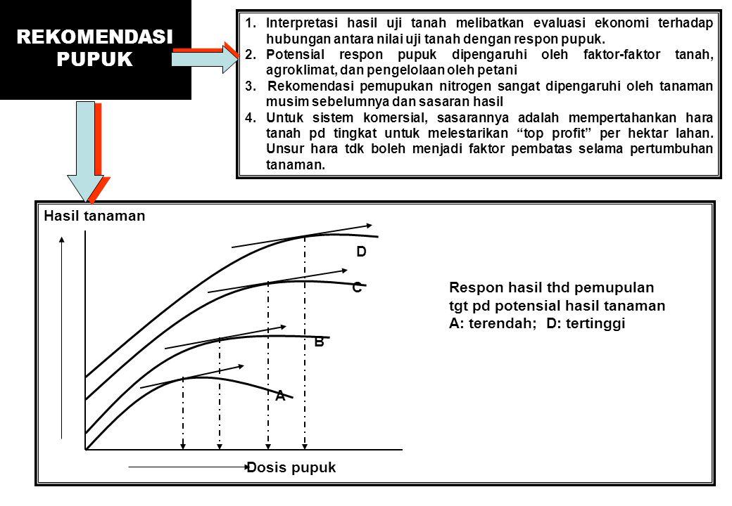 REKOMENDASI PUPUK 1.Interpretasi hasil uji tanah melibatkan evaluasi ekonomi terhadap hubungan antara nilai uji tanah dengan respon pupuk. 2.Potensial
