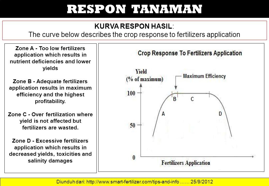 RESPON TANAMAN KURVA RESPON HASIL: The curve below describes the crop response to fertilizers application Zone A - Too low fertilizers application whi