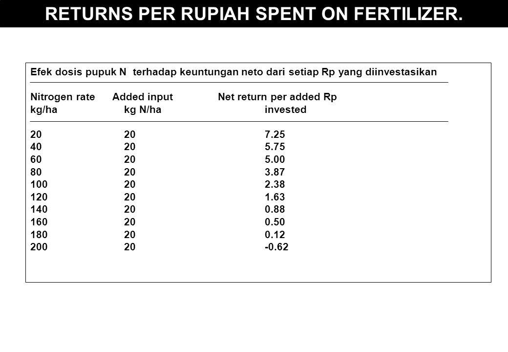 RETURNS PER RUPIAH SPENT ON FERTILIZER. Efek dosis pupuk N terhadap keuntungan neto dari setiap Rp yang diinvestasikan Nitrogen rate Added inputNet re