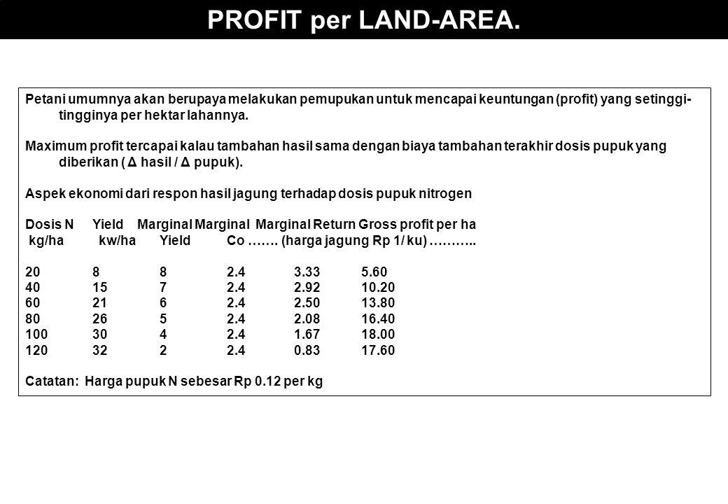PROFIT per LAND-AREA. Petani umumnya akan berupaya melakukan pemupukan untuk mencapai keuntungan (profit) yang setinggi- tingginya per hektar lahannya