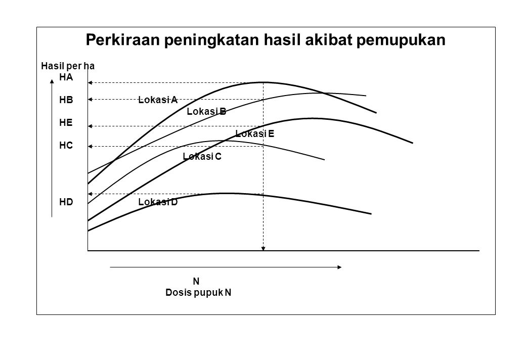 Perkiraan peningkatan hasil akibat pemupukan Hasil per ha HA HBLokasi A Lokasi B HE Lokasi E HC Lokasi C HDLokasi D N Dosis pupuk N