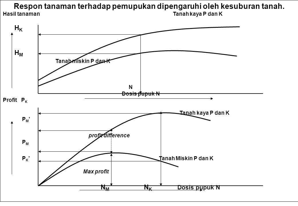 Respon tanaman terhadap pemupukan dipengaruhi oleh kesuburan tanah. Hasil tanaman Tanah kaya P dan K H K H M Tanah miskin P dan K N Dosis pupuk N Prof