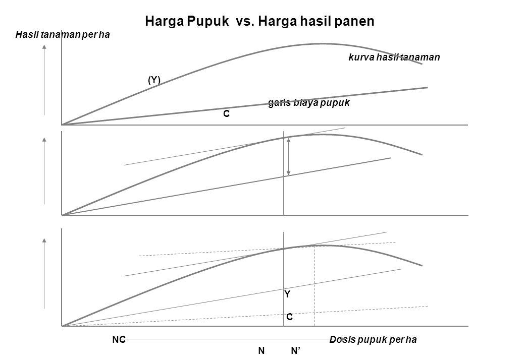 Harga Pupuk vs. Harga hasil panen Hasil tanaman per ha kurva hasil tanaman (Y) garis biaya pupuk C Y C NC Dosis pupuk per ha N N'