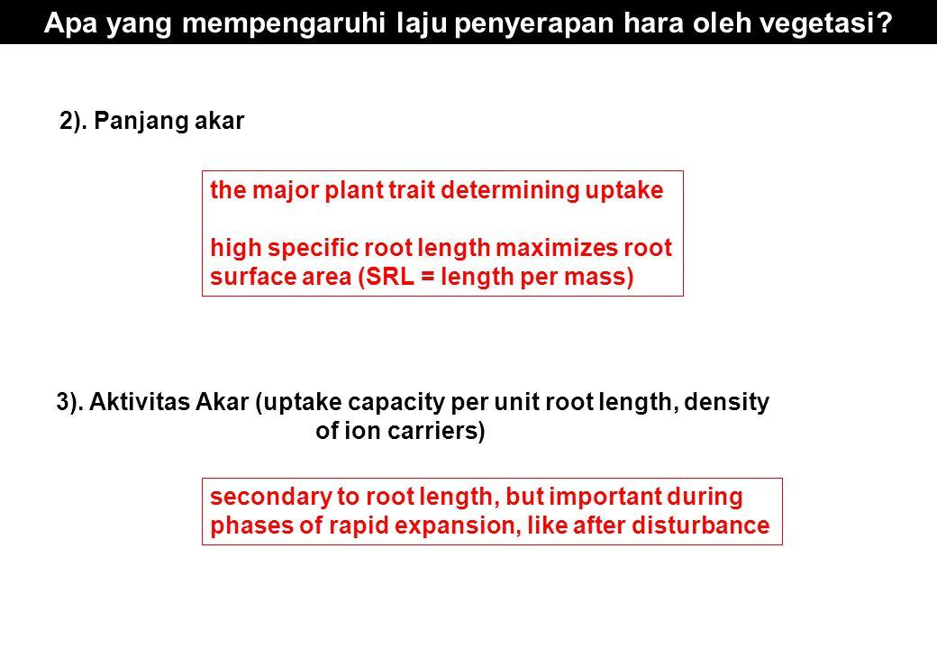 2). Panjang akar 3). Aktivitas Akar (uptake capacity per unit root length, density of ion carriers) the major plant trait determining uptake high spec