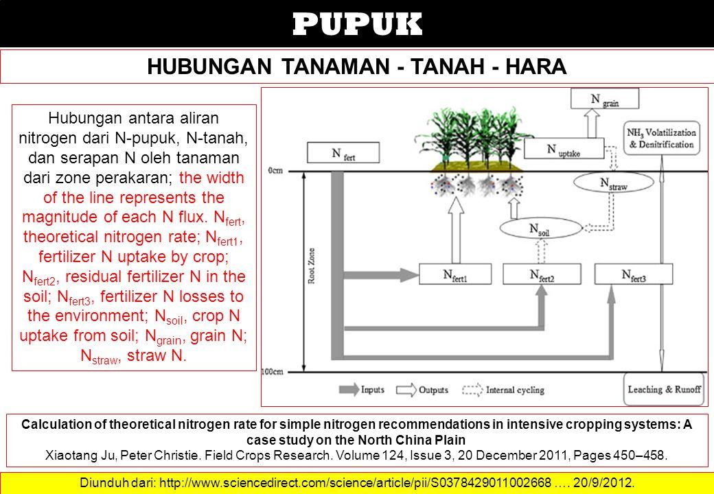 PUPUK HUBUNGAN TANAMAN - TANAH - HARA Diunduh dari: http://www.sciencedirect.com/science/article/pii/S0378429011002668 …. 20/9/2012. Hubungan antara a