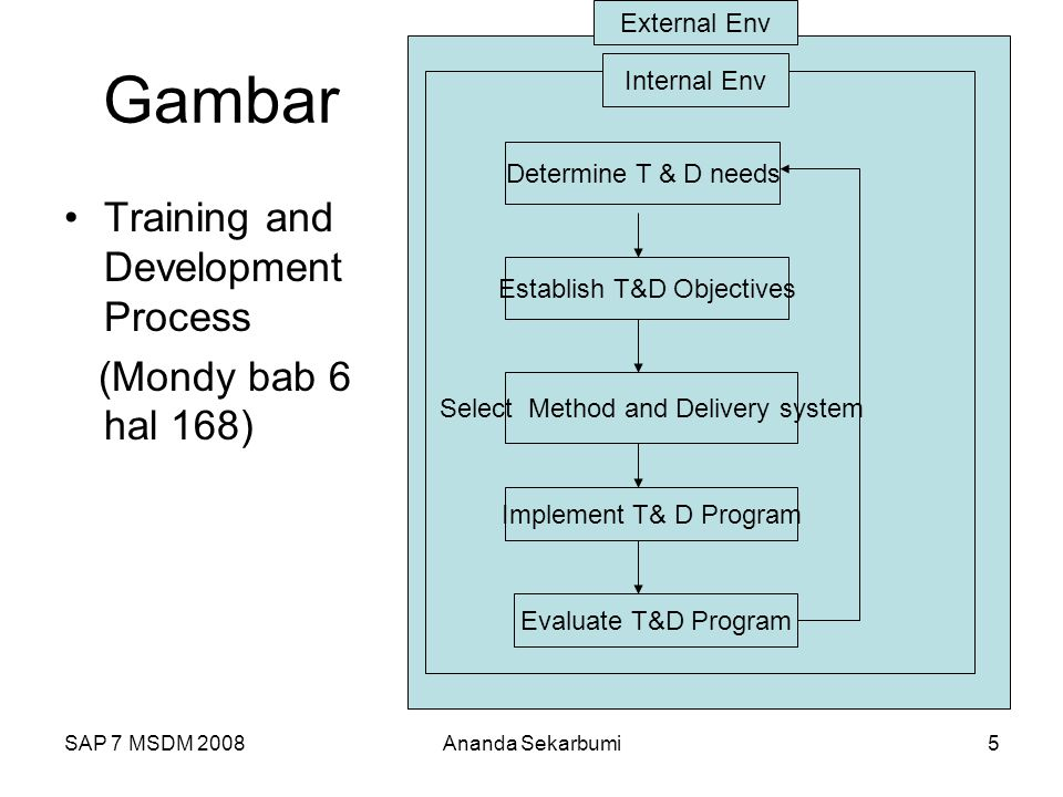 SAP 7 MSDM 2008Ananda Sekarbumi5 Gambar Training and Development Process (Mondy bab 6 hal 168) Determine T & D needs Establish T&D Objectives Select Method and Delivery system Implement T& D Program Evaluate T&D Program External Env Internal Env