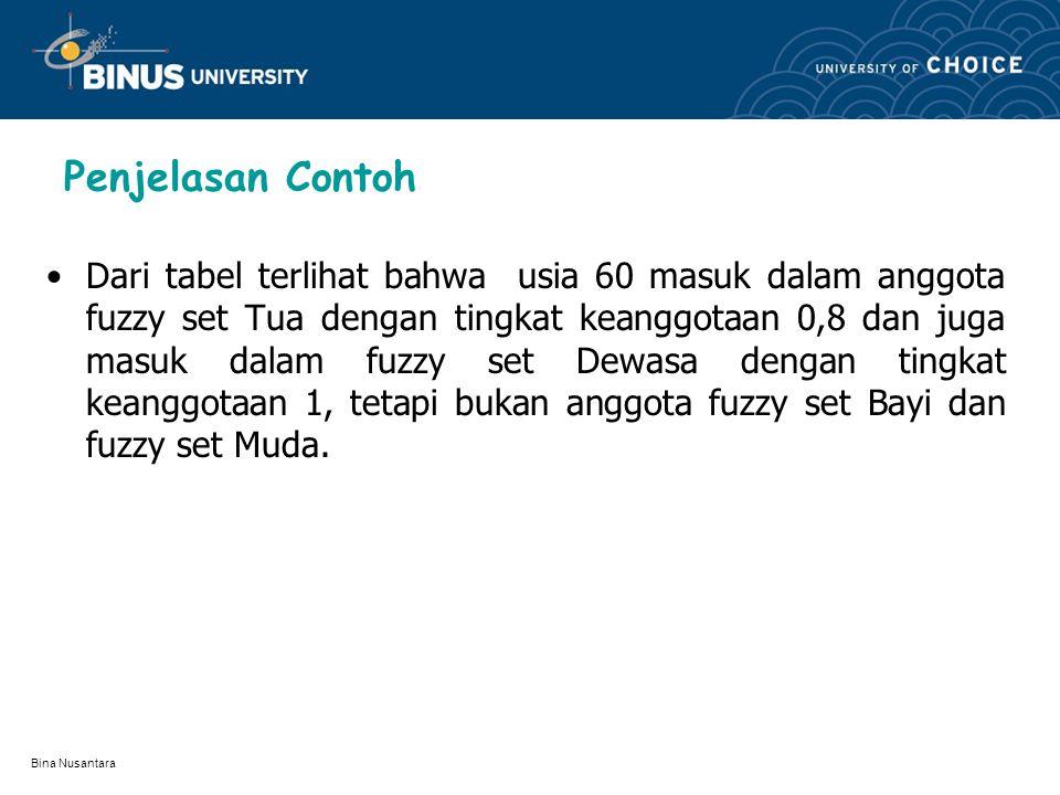 Bina Nusantara (usia) x (x) 50010 100010 2000,8 0,1 30010,50,2 40010,20,4 50010,10,6 600100,8 700101 800101