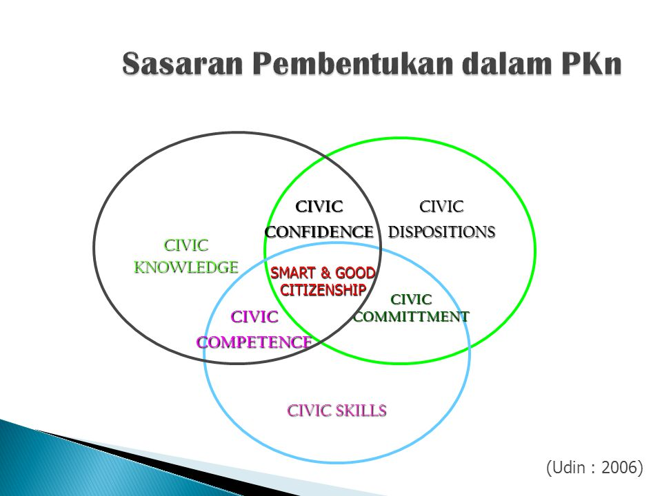 CIVIC KNOWLEDGE CIVIC CONFIDENCE CIVIC COMMITTMENT CIVIC SKILLS CIVIC COMPETENCE CIVIC DISPOSITIONS SMART & GOOD CITIZENSHIP (Udin : 2006)