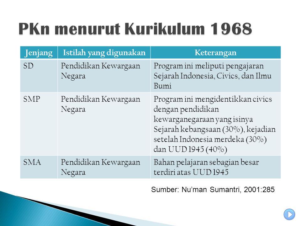 JenjangIstilah yang digunakanKeterangan SDPendidikan Kewargaan Negara Program ini meliputi pengajaran Sejarah Indonesia, Civics, dan Ilmu Bumi SMPPendidikan Kewargaan Negara Program ini mengidentikkan civics dengan pendidikan kewarganegaraan yang isinya Sejarah kebangsaan (30%), kejadian setelah Indonesia merdeka (30%) dan UUD 1945 (40%) SMAPendidikan Kewargaan Negara Bahan pelajaran sebagian besar terdiri atas UUD 1945 Sumber: Nu'man Sumantri, 2001:285