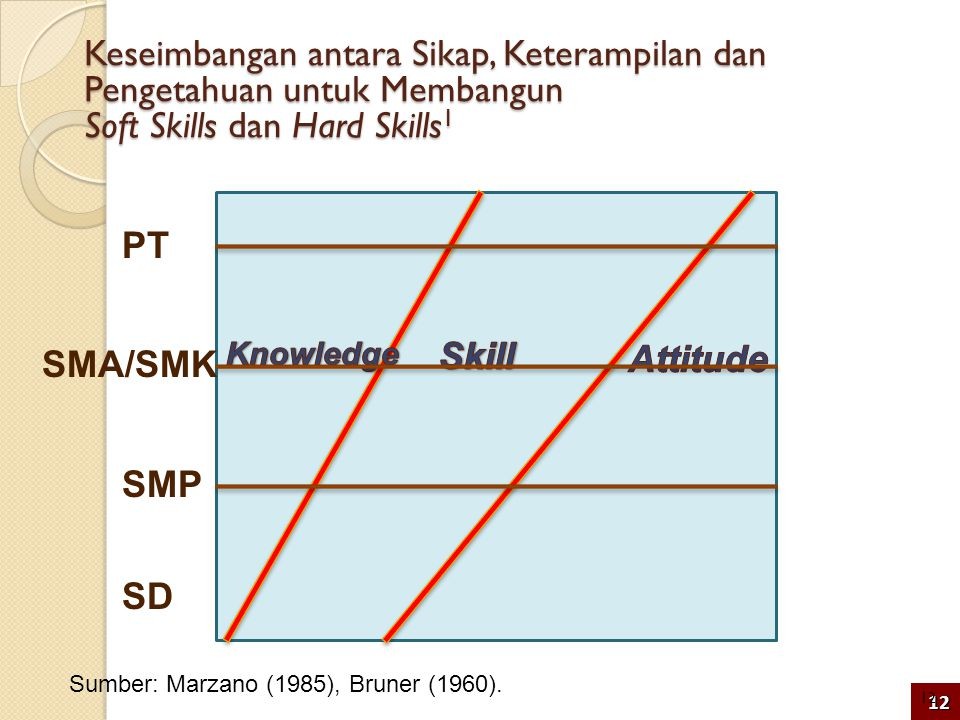 Keseimbangan antara Sikap, Keterampilan dan Pengetahuan untuk Membangun Soft Skills dan Hard Skills 1 SD SMP SMA/SMK PT Sumber: Marzano (1985), Bruner