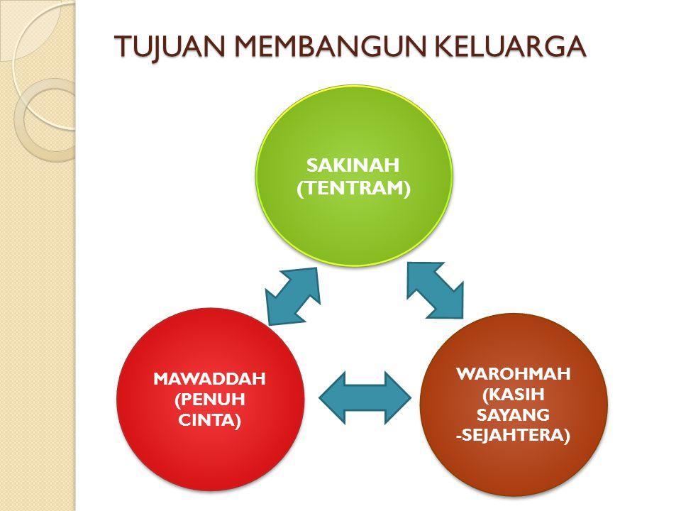 TUJUAN MEMBANGUN KELUARGA MAWADDAH (PENUH CINTA) MAWADDAH (PENUH CINTA) WAROHMAH (KASIH SAYANG- SEJAHTERA) WAROHMAH (KASIH SAYANG- SEJAHTERA) SAKINAH (TENTRAM) SAKINAH (TENTRAM)