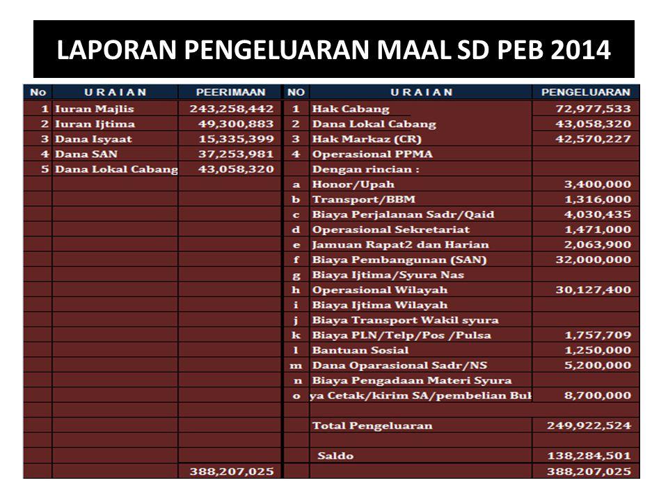 LAPORAN PENGELUARAN MAAL SD PEB 2014