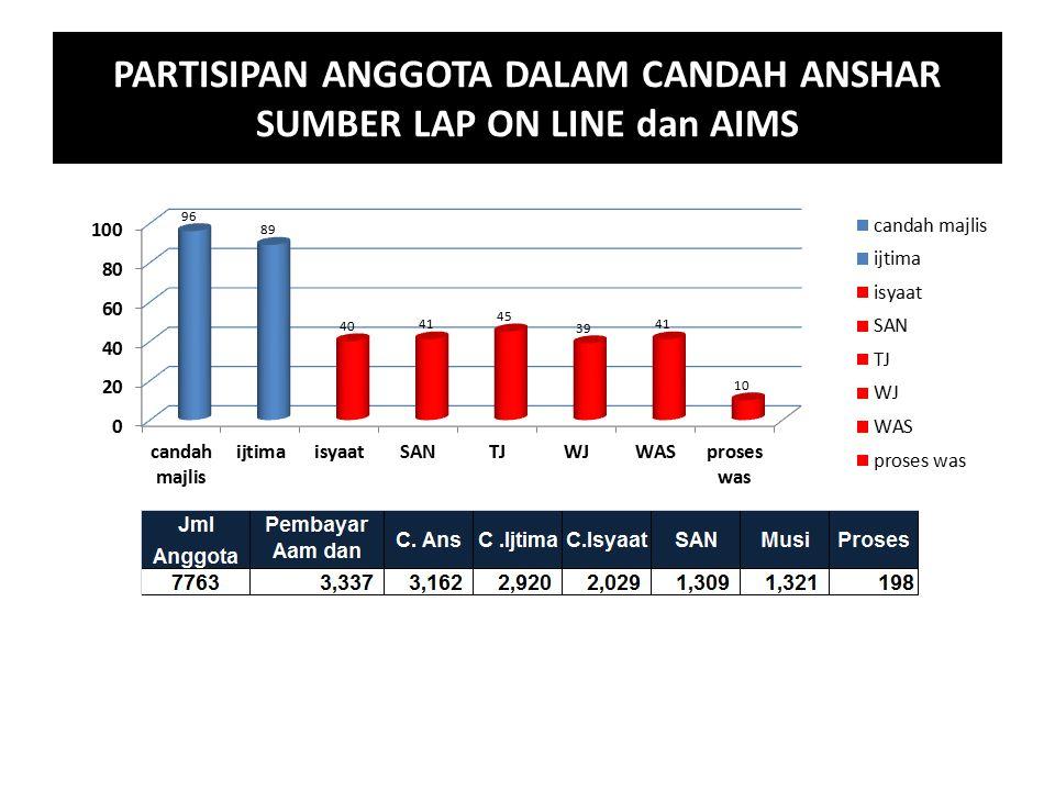 PARTISIPAN ANGGOTA DALAM CANDAH ANSHAR SUMBER LAP ON LINE dan AIMS