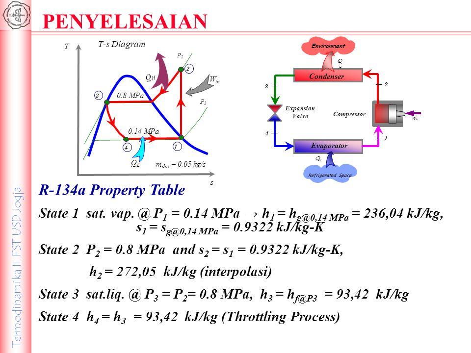 Termodinamika II FST USD Jogja T-s Diagram T s P2P2 P1P1 W in 4 3 1 2 QLQL QHQH 0.8 MPa 0.14 MPa R-134a Property Table State 1 sat. vap. @ P 1 = 0.14
