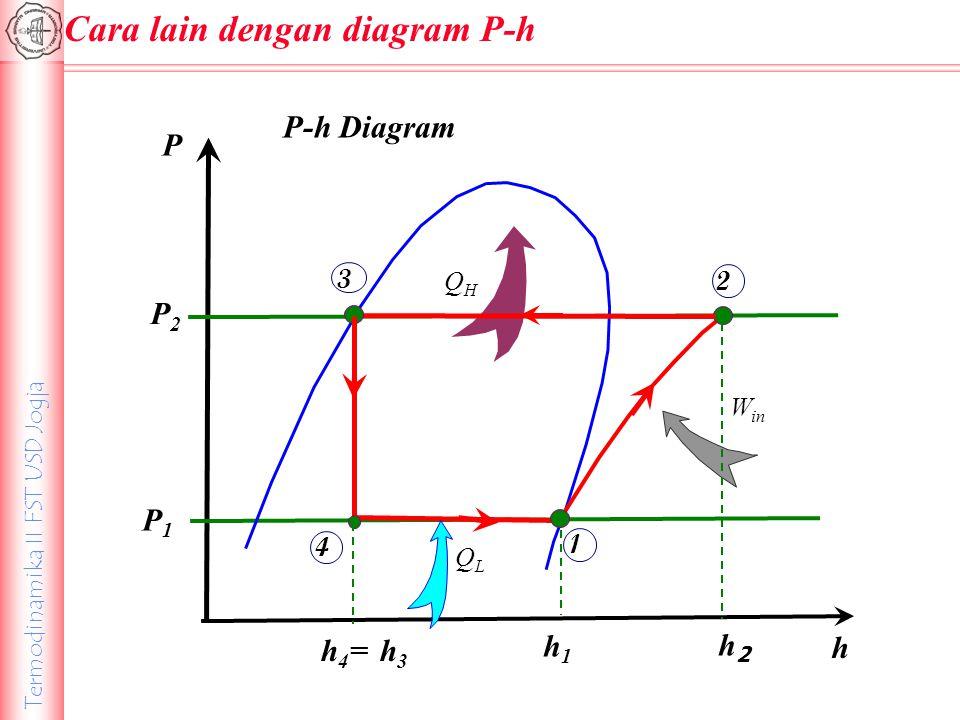 Termodinamika II FST USD Jogja P h P2P2 P1P1 P-h Diagram QLQL QHQH W in 1 2 3 4 h 4 = h 3 h1h1 h2h2 Cara lain dengan diagram P-h