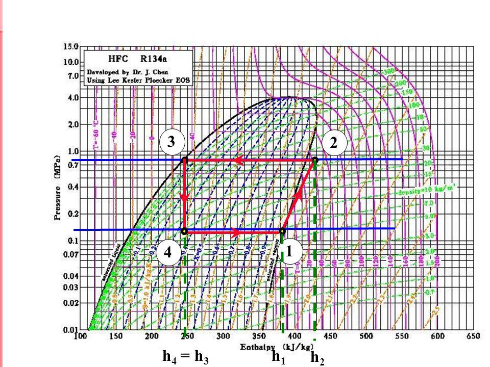 Termodinamika II FST USD Jogja 1 2 3 4 h1h1 h 4 = h 3 h2h2