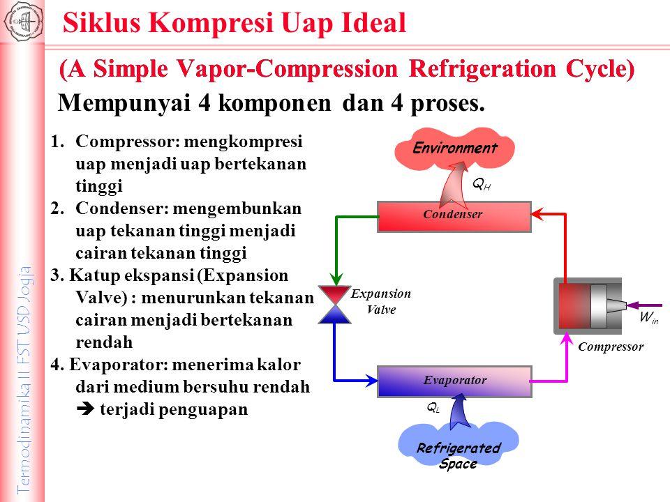 Termodinamika II FST USD Jogja Analisis Mesin Refrigerasi Hukum I termodinamika : ??.
