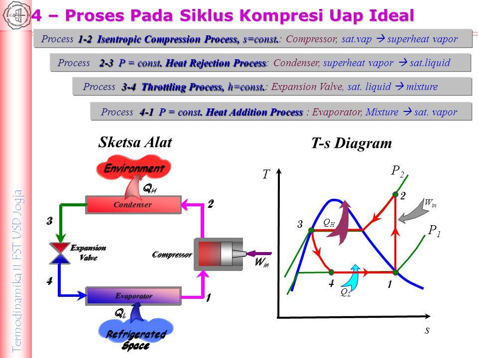 Termodinamika II FST USD Jogja T-s Diagram T s P2P2 P1P1 W in 4 3 1 2 QLQL QHQH P h P2P2 P1P1 P-h Diagram QLQL QHQH 3 W in 1 2 4 h 4 = h 3 h1h1 h2h2 P-h Diagram
