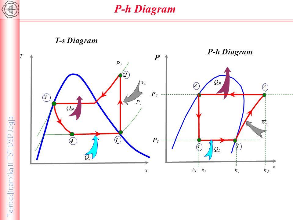 Termodinamika II FST USD Jogja T-s Diagram T s P2P2 P1P1 W in 4 3 1 2 QLQL QHQH P h P2P2 P1P1 P-h Diagram QLQL QHQH 3 W in 1 2 4 h 4 = h 3 h1h1 h2h2 P