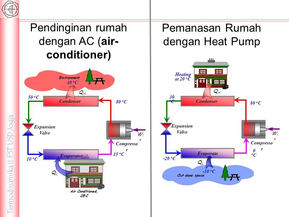 Termodinamika II FST USD Jogja QHQH WinWin Condenser Expansion Valve Compresso r Evaporato r 0oC0oC -20 o C 30 o C 80 o C Heating at 20 o C Out dooe s