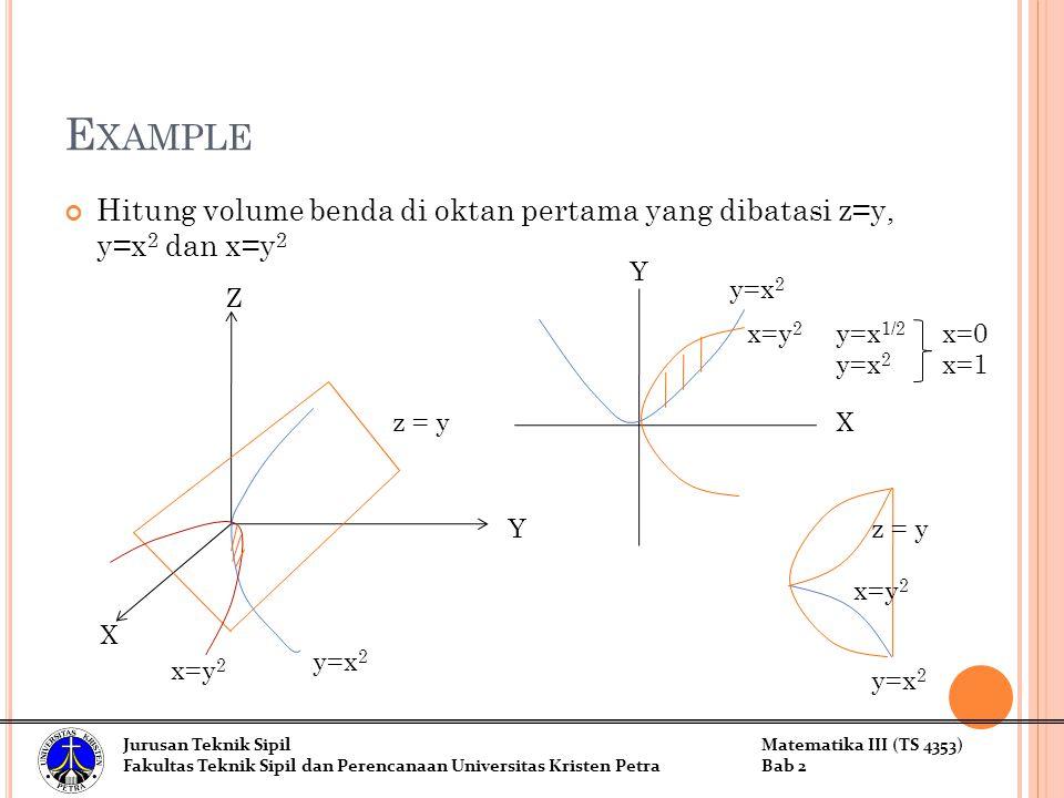 E XAMPLE Hitung volume benda di oktan pertama yang dibatasi z=y, y=x 2 dan x=y 2 Z X Y z = y y=x 2 x=y 2 y=x 1/2 x=0 y=x 2 x=1 y=x 2 x=y 2 z = y Jurusan Teknik SipilMatematika III (TS 4353) Fakultas Teknik Sipil dan Perencanaan Universitas Kristen PetraBab 2 x=y 2 y=x 2 X Y