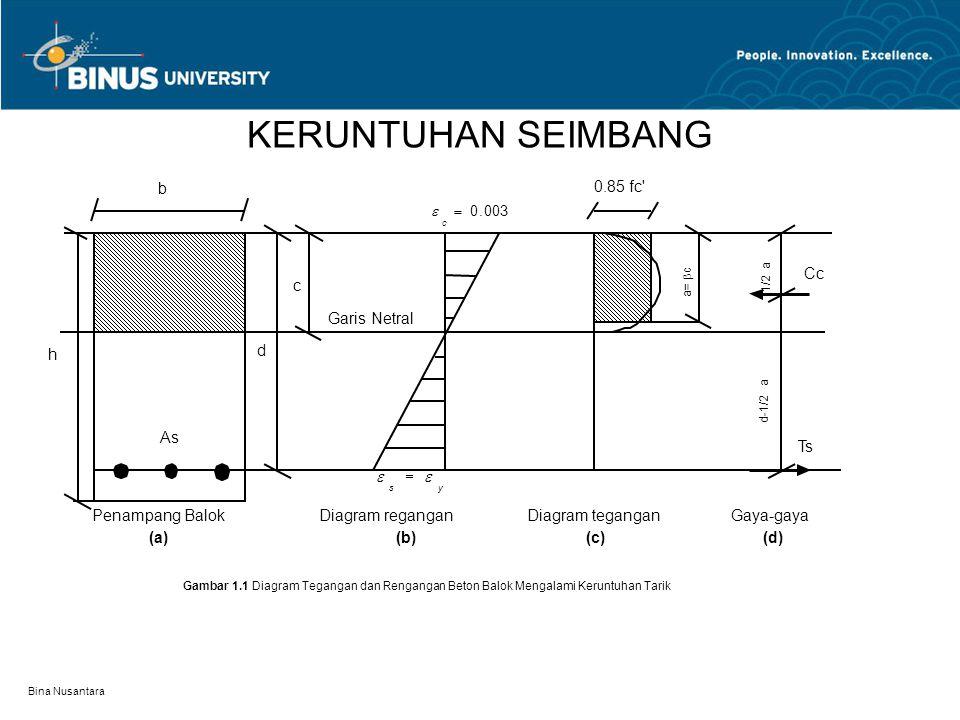 Bina Nusantara KERUNTUHAN SEIMBANG Penampang Balok (a) h b As d c Garis Netral Diagram regangan (b) Diagram tegangan (c) Gaya-gaya (d) 003.0  c  ys