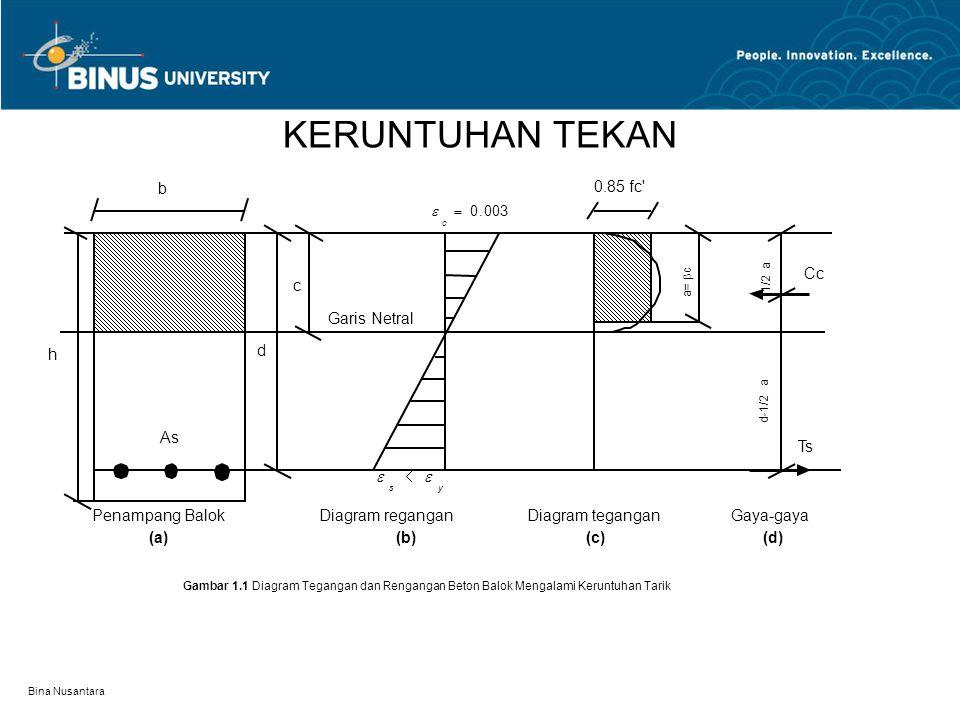 Bina Nusantara KERUNTUHAN TEKAN Penampang Balok (a) h b As d c Garis Netral Diagram regangan (b) Diagram tegangan (c) Gaya-gaya (d) 003.0  c  ys 