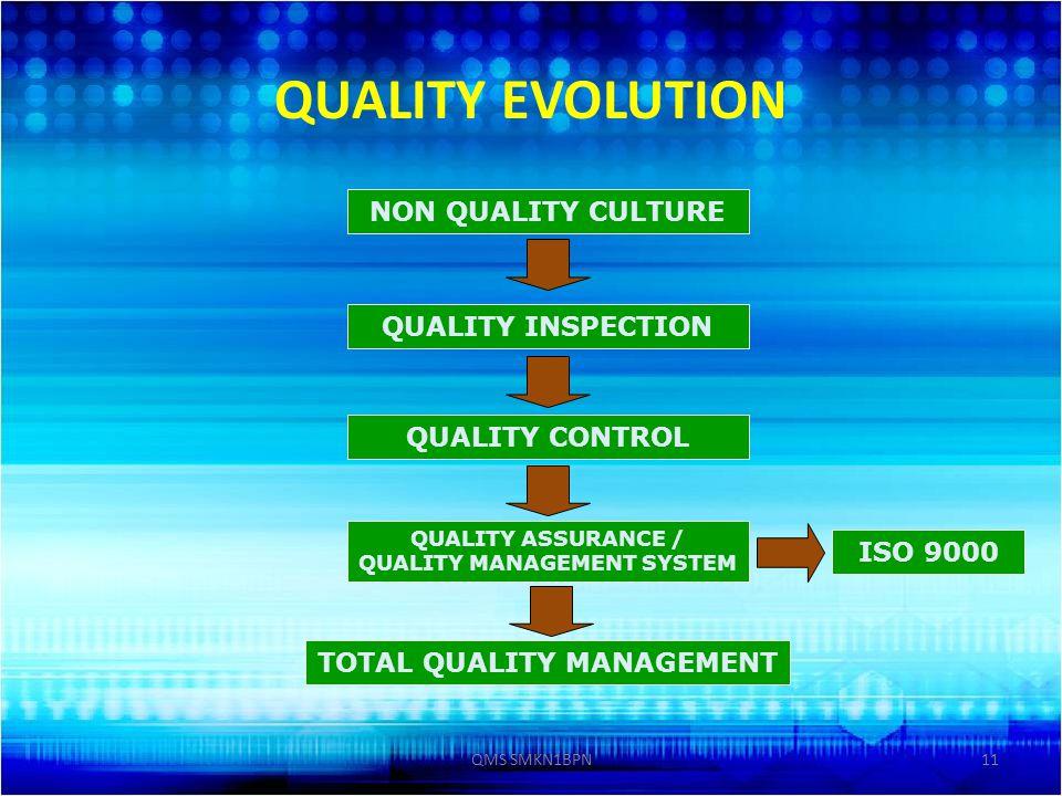 11 QUALITY EVOLUTION NON QUALITY CULTURE QUALITY INSPECTION QUALITY CONTROL QUALITY ASSURANCE / QUALITY MANAGEMENT SYSTEM TOTAL QUALITY MANAGEMENT ISO