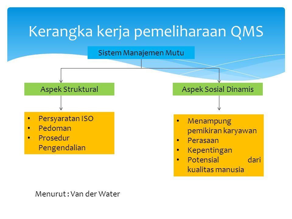 Kerangka kerja pemeliharaan QMS Sistem Manajemen Mutu Aspek StrukturalAspek Sosial Dinamis Persyaratan ISO Pedoman Prosedur Pengendalian Menampung pemikiran karyawan Perasaan Kepentingan Potensial dari kualitas manusia Menurut : Van der Water