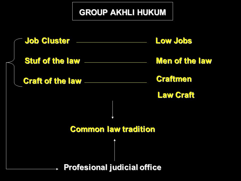 GROUP AKHLI HUKUM Job Cluster Stuf of the law Craft of the law Low Jobs Men of the law Craftmen Law Craft Common law tradition Profesional judicial office