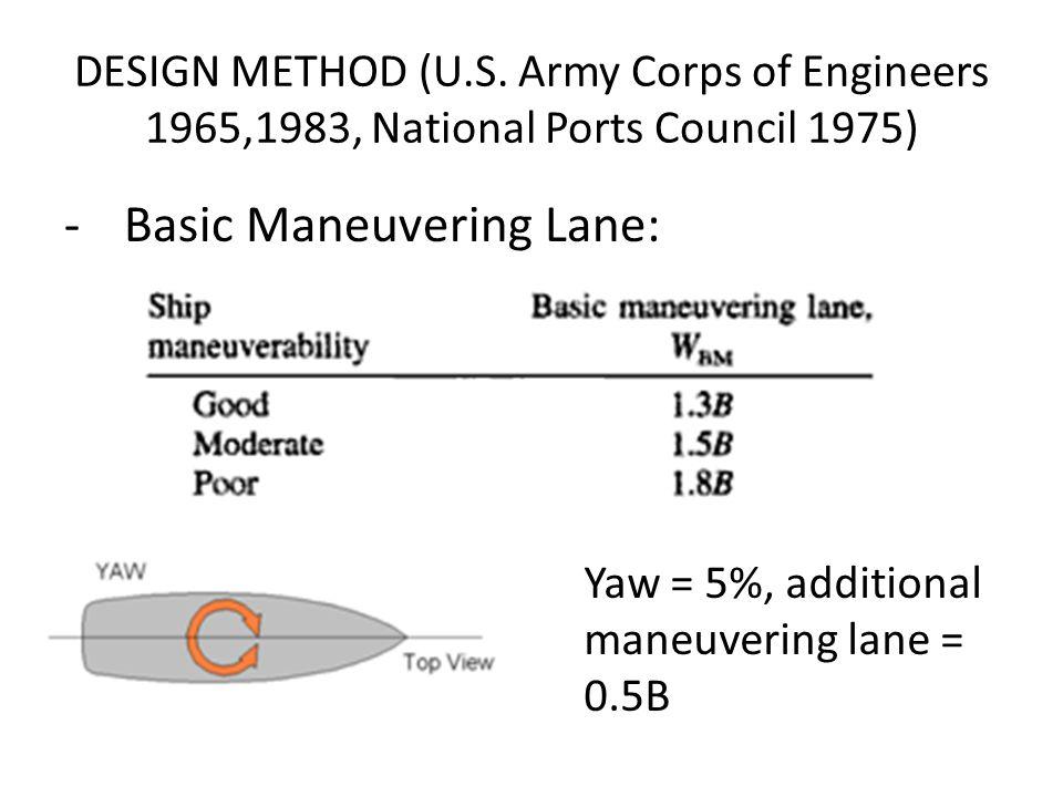 DESIGN METHOD (U.S. Army Corps of Engineers 1965,1983, National Ports Council 1975) -Basic Maneuvering Lane: Yaw = 5%, additional maneuvering lane = 0