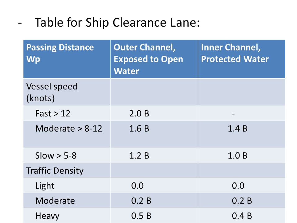 -Table for Ship Clearance Lane: Passing Distance Wp Outer Channel, Exposed to Open Water Inner Channel, Protected Water Vessel speed (knots) Fast > 12