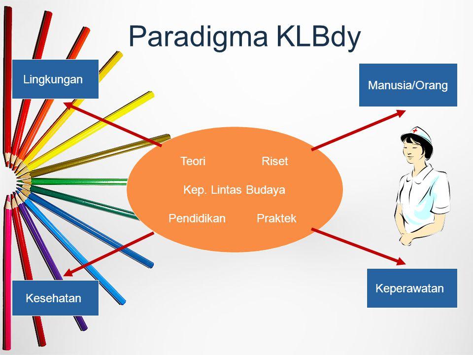 Paradigma KLBdy Lingkungan Keperawatan Kesehatan Manusia/Orang Teori Riset Kep. Lintas Budaya Pendidikan Praktek